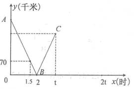 【八年级下数学】一次函数应用题专题训练